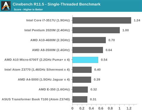 mobile cpu benchmarks amd unveils low power mobile mullins apus for tablets