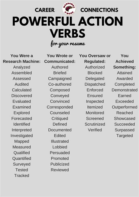 powerful verbs for a resume ulm of