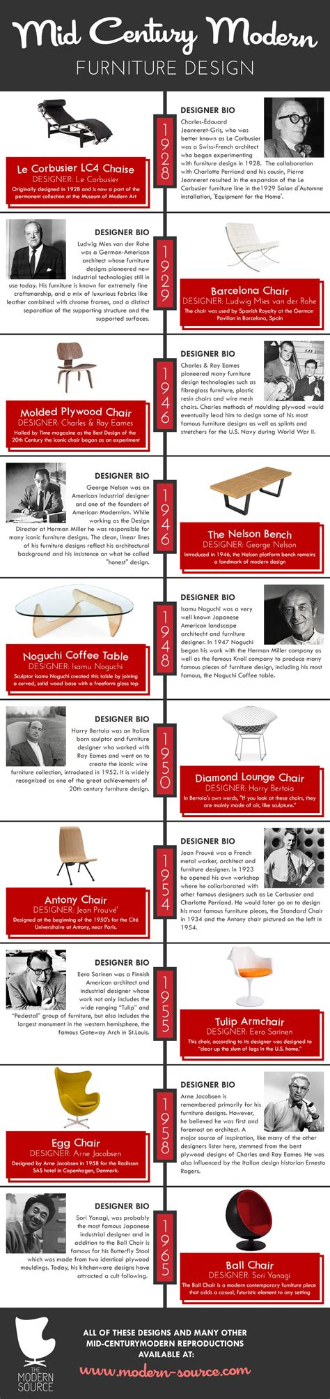 modern furniture history a history of mid century modern furniture design infographic