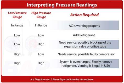 interpreting ac pressure readings
