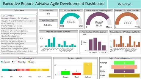 project portfolio status report template project portfolio management get project portfolio reporting and dashboards