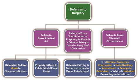 criminal law section crimes against property