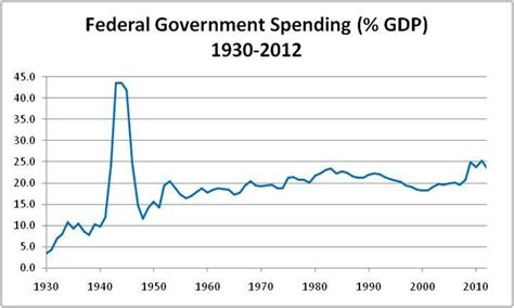 Us Government Records Ten Lessons From Federal Spending