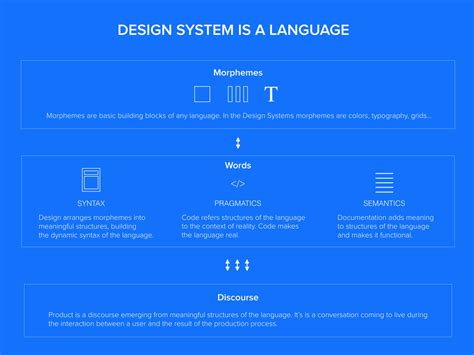 design is a language design systems are a language product is a conversation