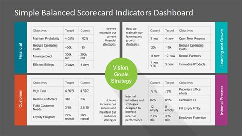 balance score card template simple balanced scorecard kpi powerpoint dashboard