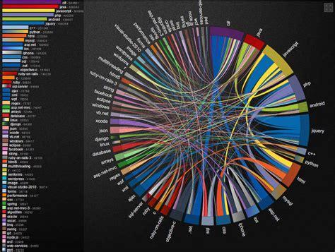 graphoverflow data visualization  infographics