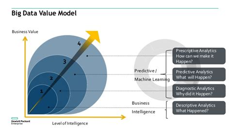 Big Four To Top Mba by Quot From Big Data To Big Valuewith Hpe Predictive Analytics