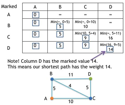 coding shortest route dijkstra algorithm finding shortest path graph