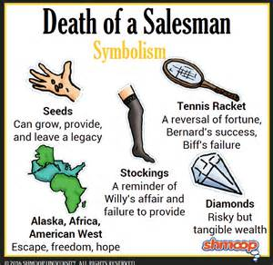 Of A Salesman Symbolism Essay by Seeds In Of A Salesman