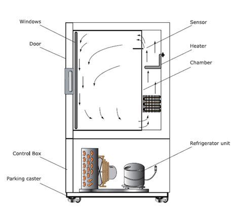 diagram of an incubator low temp incubator b o d incubator hyscien