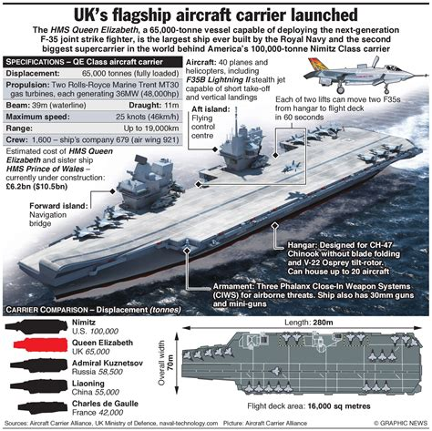 How To Make A Aircraft Carrier Out Of Paper - royalnavy to build hms elizabeth aircraft carrier