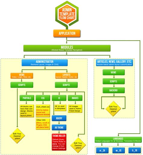 hierarchy flowchart template flow chart for business