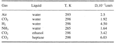 Diffusion Coefficient Table by Diffusion Coefficient