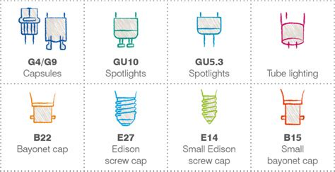 buyer s guide to light bulbs help ideas diy at b q