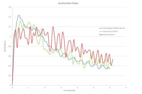 tesla model s acceleration 2017 tesla model s p100d test a new record 0 60