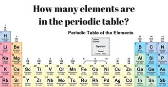 how many elements are in the periodic table