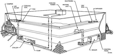 building hvac system diagram commercial hvac system diagram search hvac