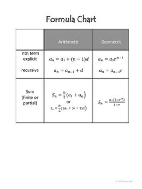arithmetic sequence exle best 10 sequences and series formulas ideas on