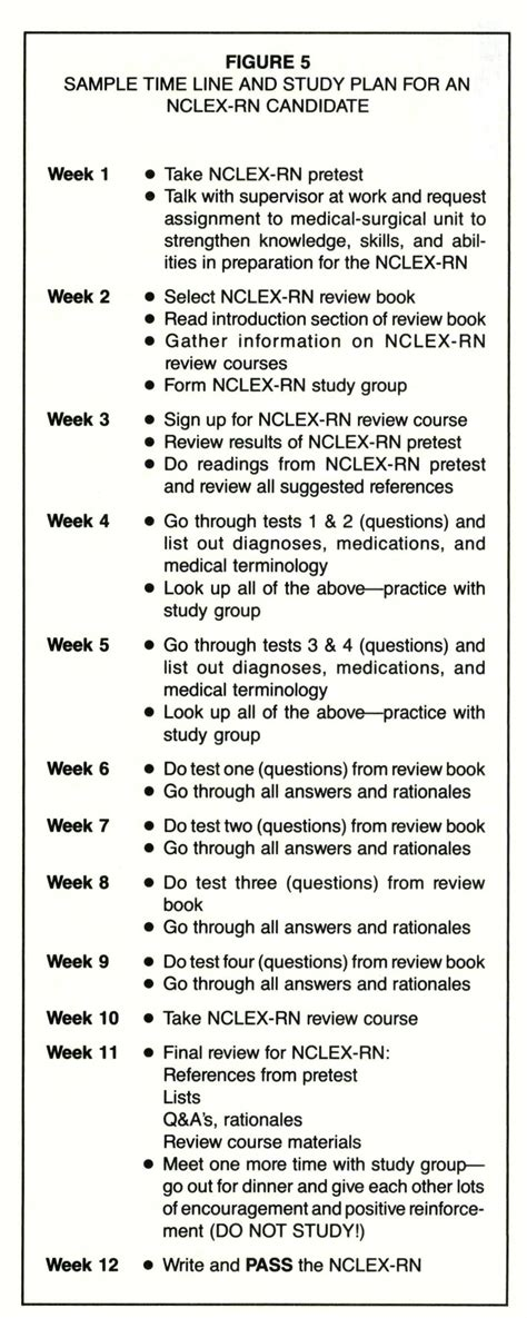 Nclex Rn Preparation Enabling Candidates To Pass Nclex Study Plan Template