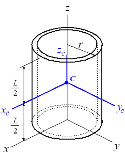 cylindrical section properties of solids
