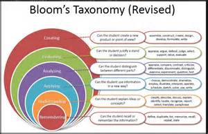 bloom s taxonomy partnership with learning design