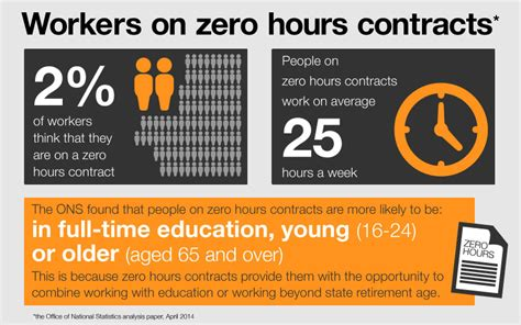 sle of zero hour contract cracking on zero hours contract abuse
