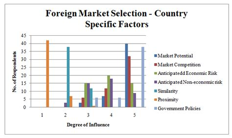 foreign thesis about bullying essays on international capital markets