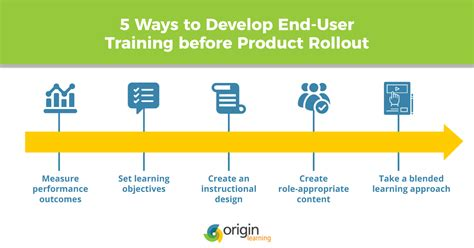 benefits of end user training plan template plato