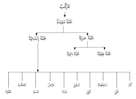 Baju Kemeja Dalam Bahasa Arab frasa dan kalimat dalam bahasa arab kitab tashiilun nahwi pelajaran 3