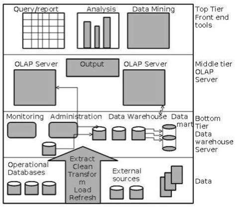 layout manager tutorialspoint data warehousing architecture