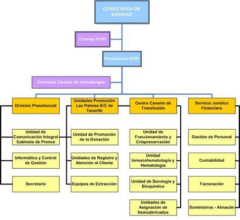 organigrama de un banco instituto canario de hemodonaci 243 n y hemoterapia