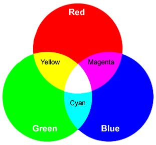 3 primary colors of light science class aipcv vocabulary 3