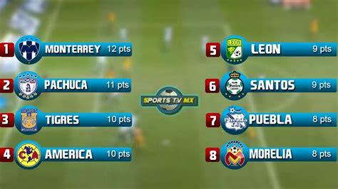 tabla general jornada 2 liga mx 2016 posiciones y puntos goleadores como quedo la liguilla mx 2016 tabla general jornada 5