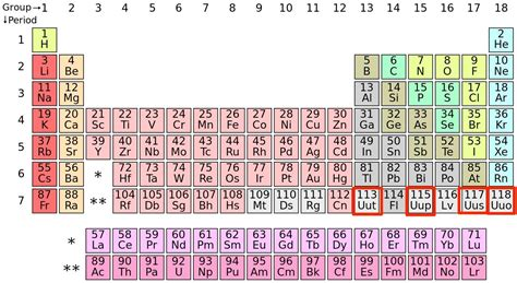 New Periodic Table Elements by New Periodic Elements Named By Iupac Business Insider