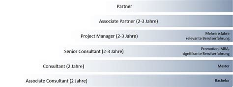Bewerbung Consulting Karriere Bei Dhl Consulting Bewerbung Ablauf