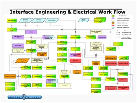 workflow engineering fwb electrical deliverables interdisciplinary interfaces