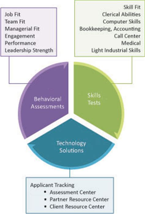 office skills tests include a comprehensive list of tests to measure essential pre employment