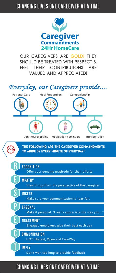 Direct Caregiver by Important Caregiver Documents 24hr Homecare
