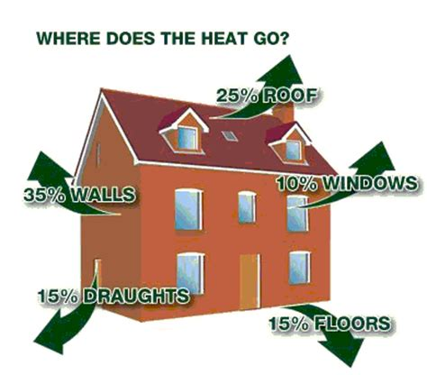 united electrical services home insulation tips