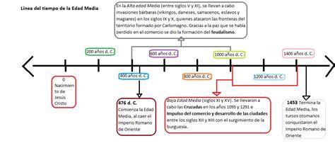 historia argentina y universalroma grecia edad media new style for miscel 225 nea lineas de tiempo edad media 201 poca feudal