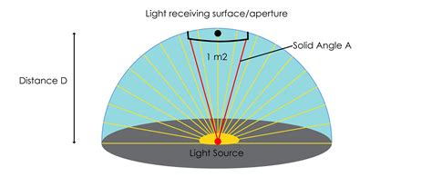 Light Intensity Definition by Light Intensity