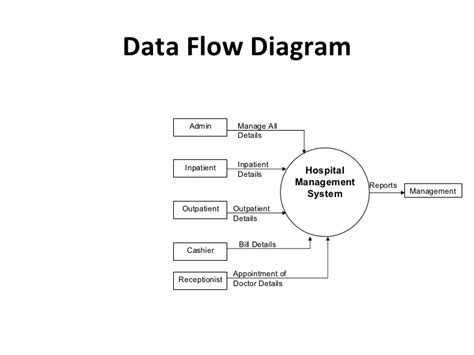 how to draw data flow diagram for hospital management system quot hospital management quot