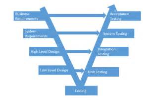 Model Software what is v model in software testing and what are