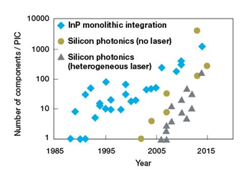photonic integrated circuits for millimeter wave wireless communications photonic integrated circuits for millimeter wave wireless communications 28 images indium