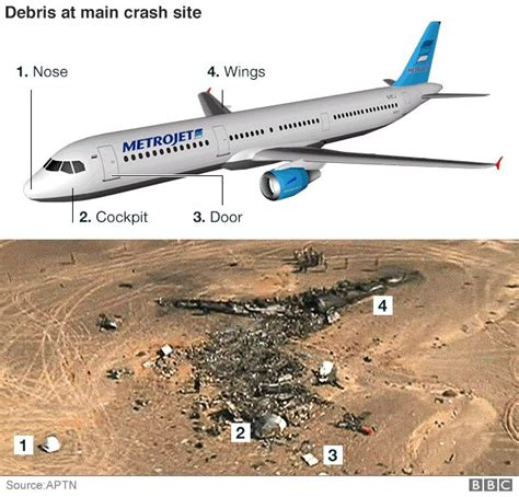 wings over sinai the the real reason for crash the russian airbus a 321 over sinai