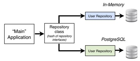 repository pattern update generic repository ve unit of work kullanarak temel bir