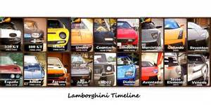 Lamborghini Timeline Car Updates July 2014