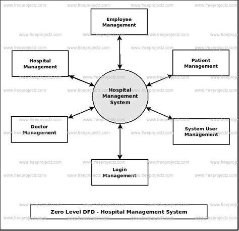 flowchart of hospital management system flowchart of hospital management system create a flowchart