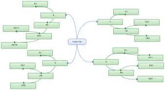 Work Breakdown Structure Template Vnzgames