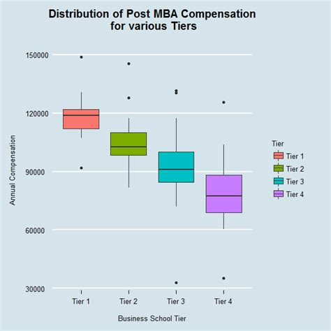 Ucla Post Mba Salary by Business School Rankings Are They Really Important